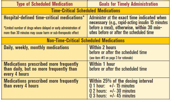 Guidelines for Timely Medication Administration: Response to