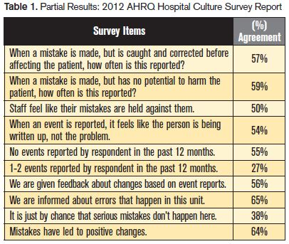 Hospital Culture Survey results