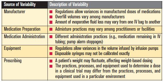 sources of dose variability