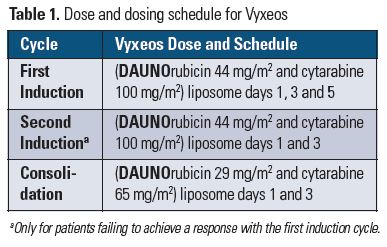 dosing schedule for vyxeos