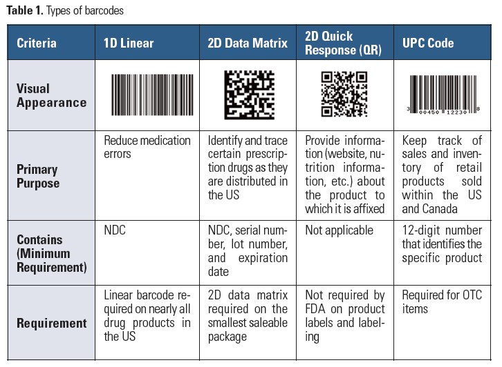Unreadable Barcodes and Multiple Barcodes on Packages Can