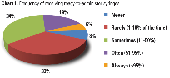 Part I: Survey Results Show Unsafe Practices Persist with IV