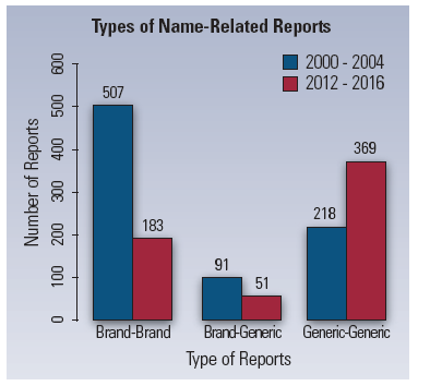 types of name-related reports