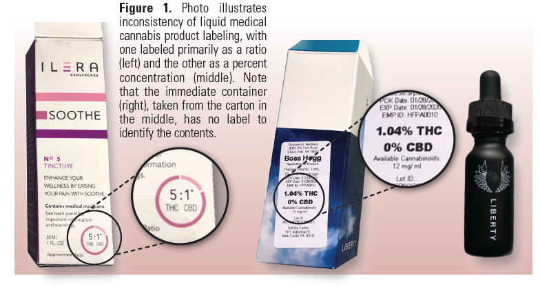 various packages of cannabis - Photo illustrates inconsistency of liquid medical cannabis product labeling, with one labeled primarily as a ratio (left) and the other as a percent concentration (middle). Note that the immediate container (right), taken from the carton in the middle, has no label to identify the contents.
