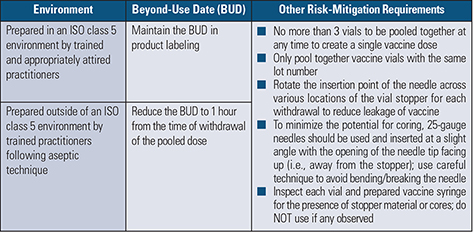 Table 4. Examples of Risk-Mitigation Strategies for FDA Consideration to Allow Safe Pooling of COVID-19 Vaccines