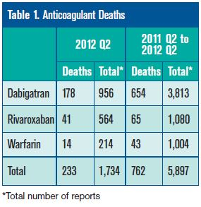 Anticoagulant deaths