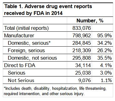 Adverse drug reports 2014